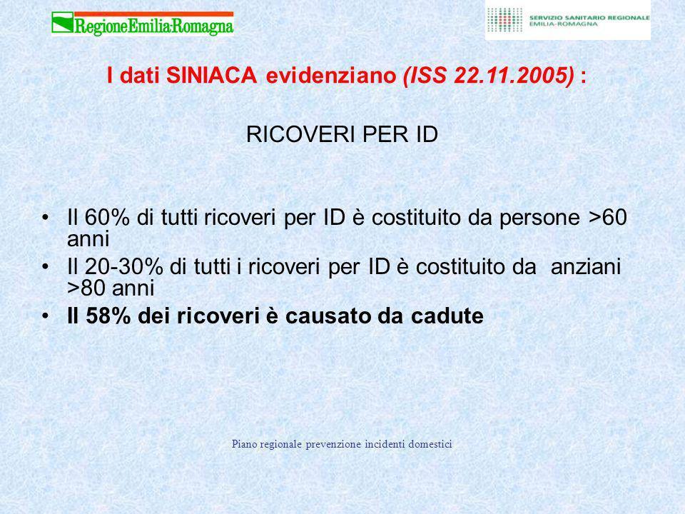 Piano regionale prevenzione incidenti domestici Fonte: Registro regionale schede di dimissione ospedaliera Numero di schede di dimissione ospedaliera (SDO) per infortunio domestico nella Regione Emilia Romagna (anno 2006 ) Totale SDO 4092 CLASSI DETA NUMERO SDO