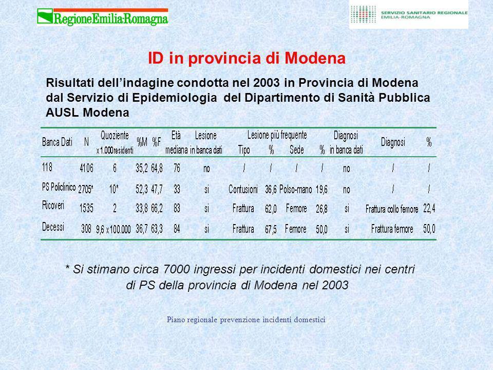 Piano regionale prevenzione incidenti domestici Risultati dellindagine condotta nel 2003 in Provincia di Modena dal Servizio di Epidemiologia del Dipartimento di Sanità Pubblica AUSL Modena ID in provincia di Modena * Si stimano circa 7000 ingressi per incidenti domestici nei centri di PS della provincia di Modena nel 2003