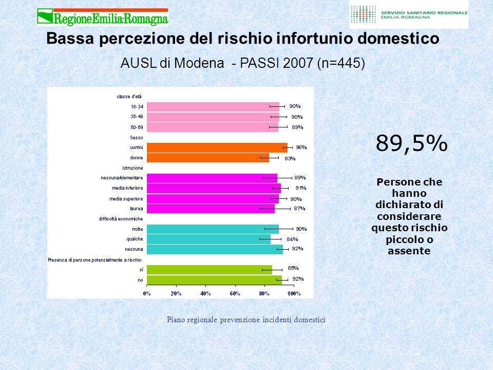 Piano regionale prevenzione incidenti domestici 89,5% Persone che hanno dichiarato di considerare questo rischio piccolo o assente Bassa percezione del rischio infortunio domestico AUSL di Modena - PASSI 2007 (n=445)