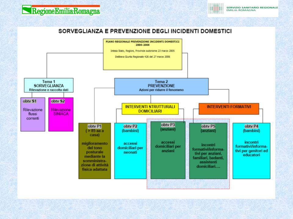 Piano regionale prevenzione incidenti domestici