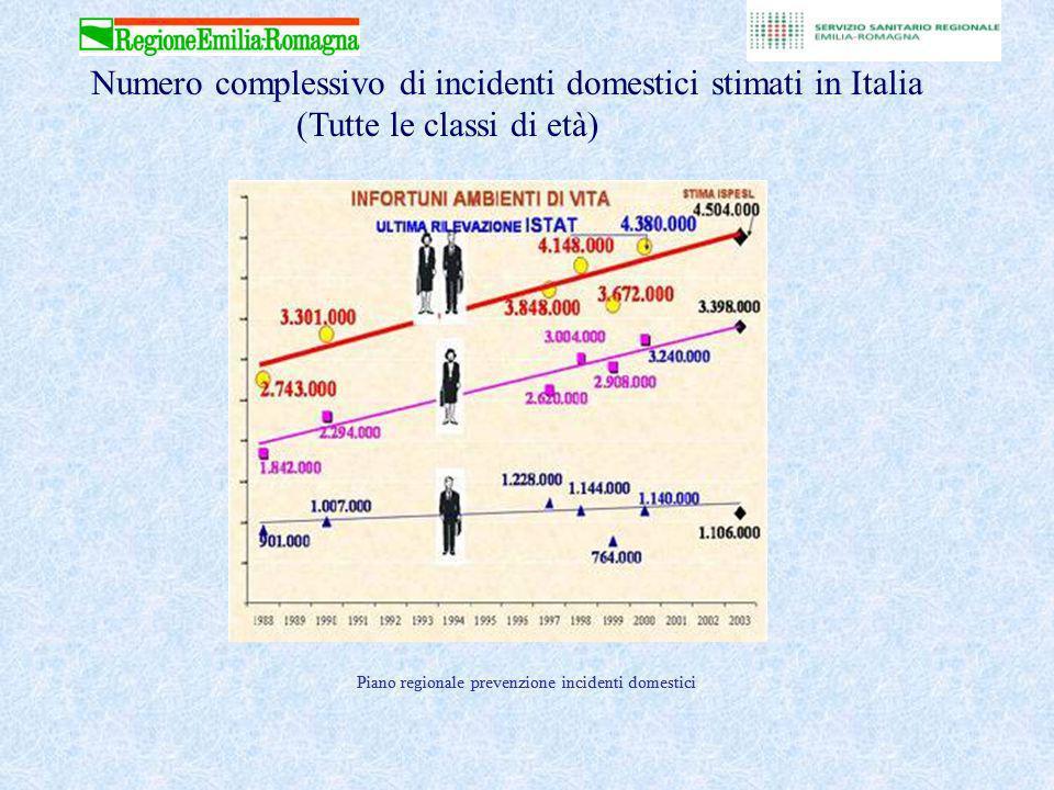 Numero stimato di persone coinvolte in un infortunio domestico in Italia. Fonte: ISPESL 2002
