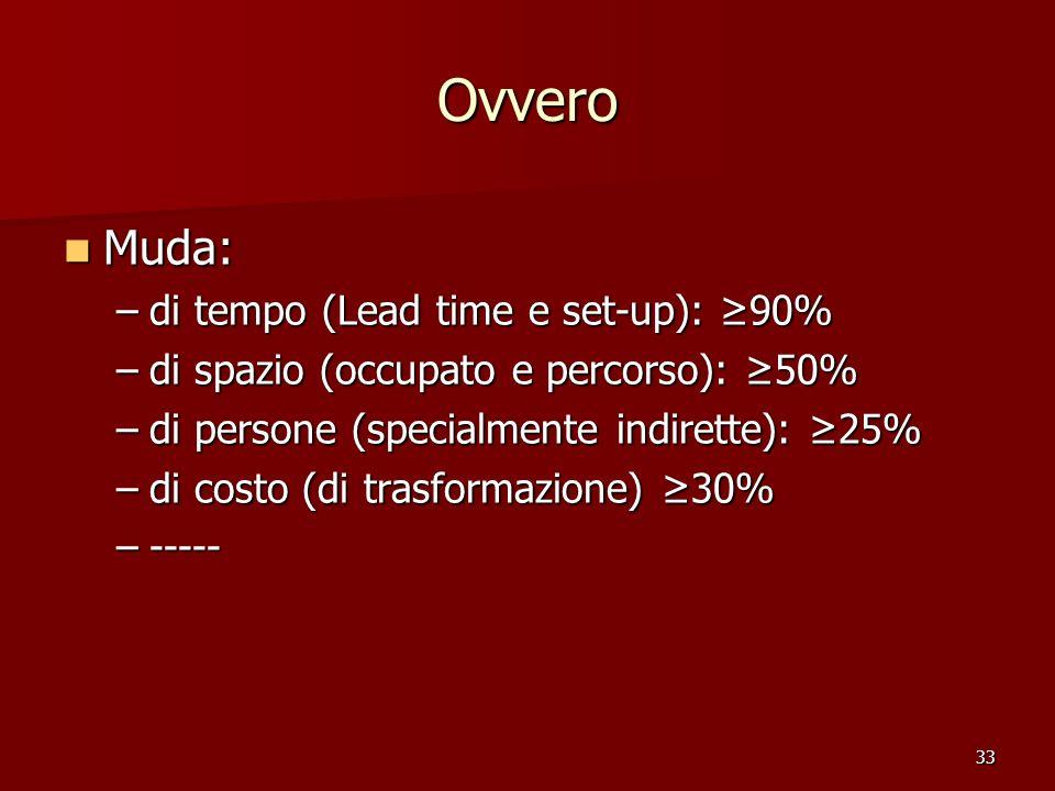 33 Ovvero Muda: Muda: –di tempo (Lead time e set-up): 90% –di spazio (occupato e percorso): 50% –di persone (specialmente indirette): 25% –di costo (d