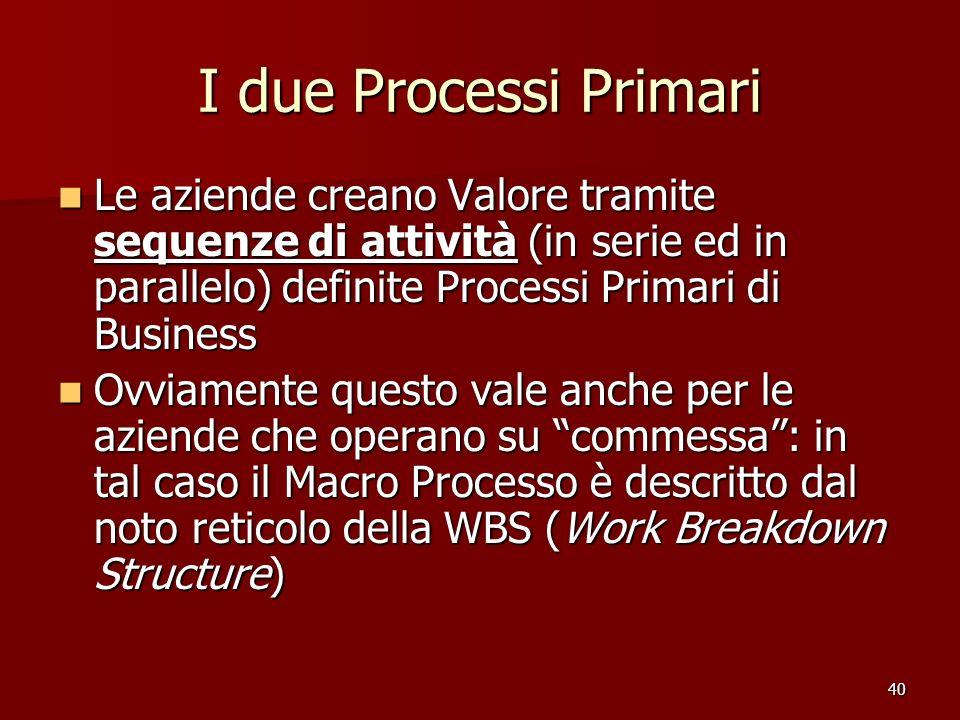 40 I due Processi Primari Le aziende creano Valore tramite sequenze di attività (in serie ed in parallelo) definite Processi Primari di Business Le az