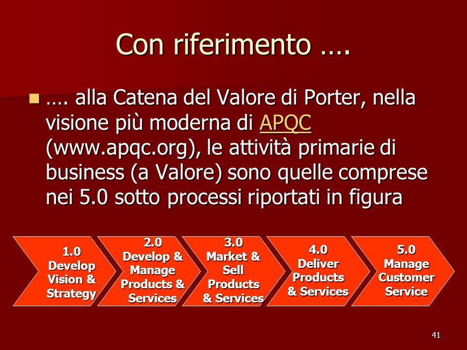 41 Con riferimento …. …. alla Catena del Valore di Porter, nella visione più moderna di APQC (www.apqc.org), le attività primarie di business (a Valor