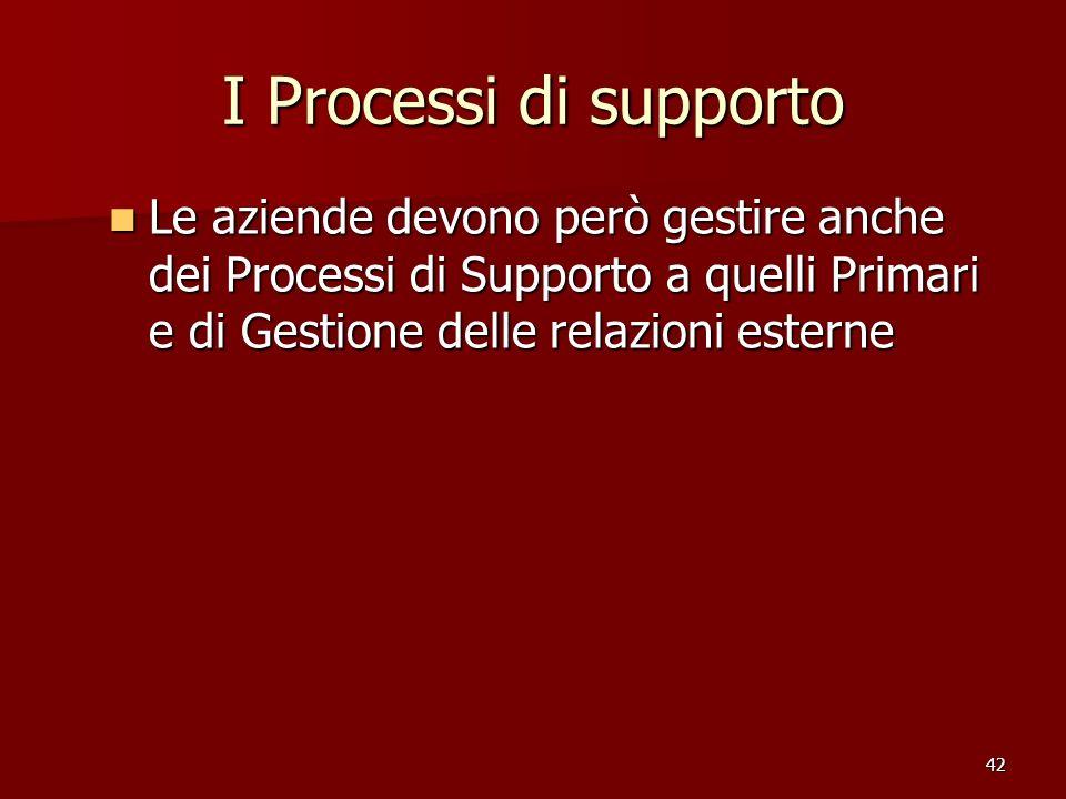 42 I Processi di supporto Le aziende devono però gestire anche dei Processi di Supporto a quelli Primari e di Gestione delle relazioni esterne Le azie