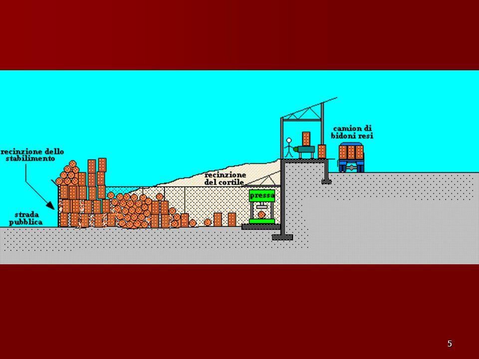 66 Il Processo TO BE Il flusso é praticamente continuo: Il flusso é praticamente continuo: –l ispettore (case worker), un pezzo alla volta, smista i bidoni –quelli danneggiati li inserisce in pressa –la pressa schiaccia il bidone (tempo ciclo molto corto) –il Case Worker lo fa cadere, tramite lo scivolo e un asta metallica, direttamente nel camion (meglio ancora: su un rimorchio!!)