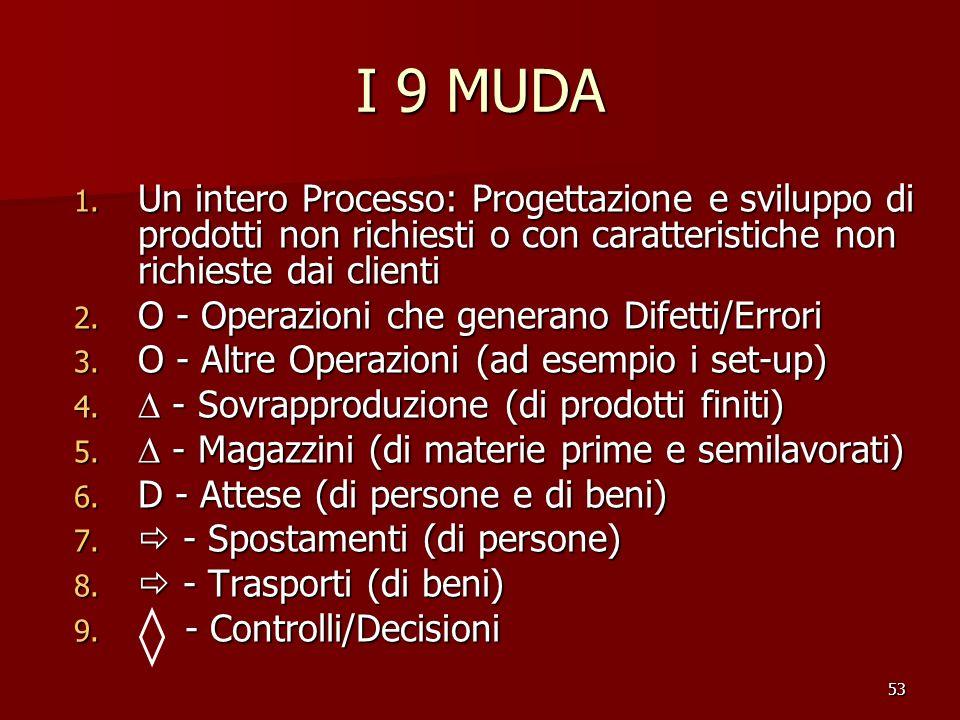 53 I 9 MUDA 1. Un intero Processo: Progettazione e sviluppo di prodotti non richiesti o con caratteristiche non richieste dai clienti 2. O - Operazion