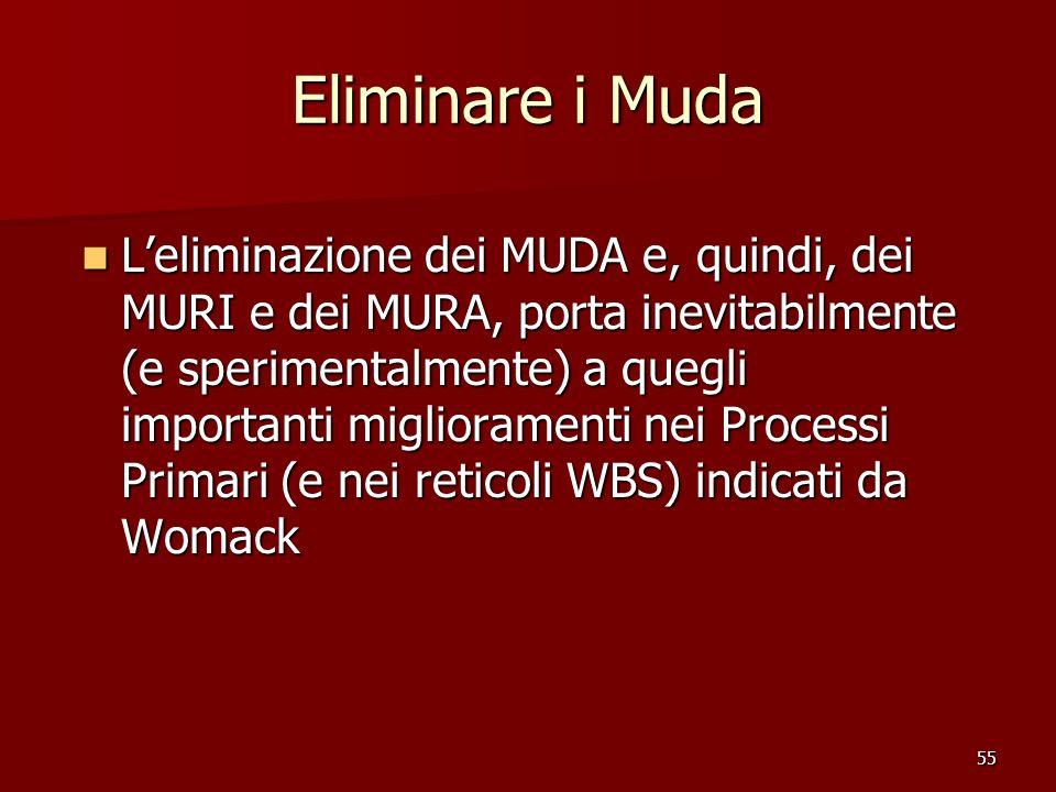 55 Eliminare i Muda Leliminazione dei MUDA e, quindi, dei MURI e dei MURA, porta inevitabilmente (e sperimentalmente) a quegli importanti migliorament