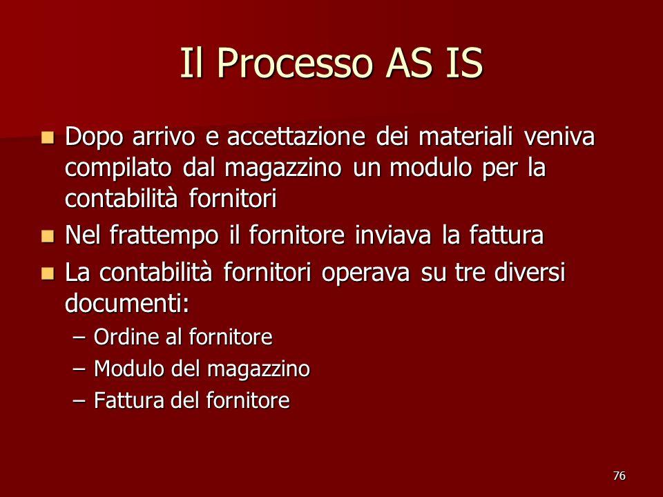 76 Il Processo AS IS Dopo arrivo e accettazione dei materiali veniva compilato dal magazzino un modulo per la contabilità fornitori Dopo arrivo e acce