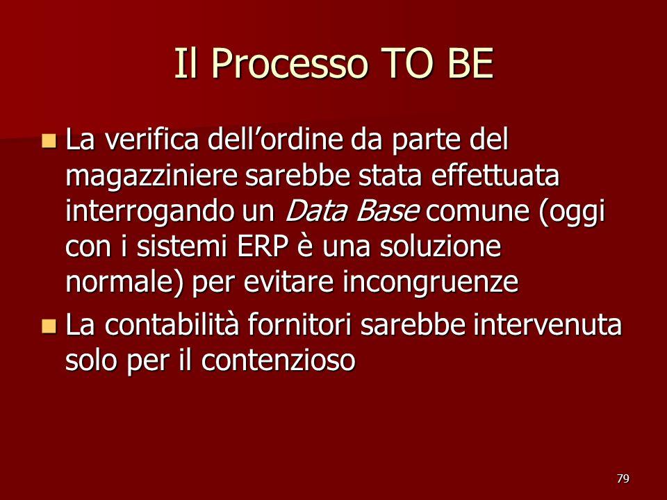79 Il Processo TO BE La verifica dellordine da parte del magazziniere sarebbe stata effettuata interrogando un Data Base comune (oggi con i sistemi ER