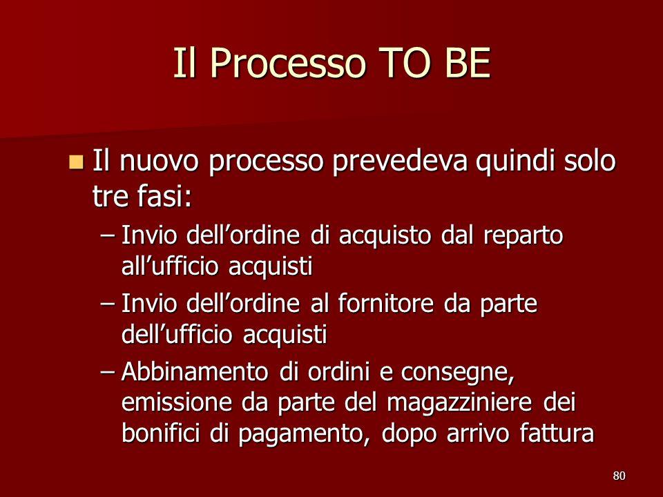 80 Il Processo TO BE Il nuovo processo prevedeva quindi solo tre fasi: Il nuovo processo prevedeva quindi solo tre fasi: –Invio dellordine di acquisto