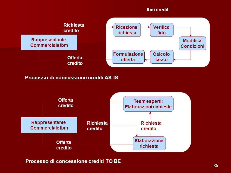 86 Ricezione richiesta Verifica fido Modifica Condizioni Calcolo tasso Formulazione offerta Rappresentante Commerciale Ibm Richiesta credito Offerta c