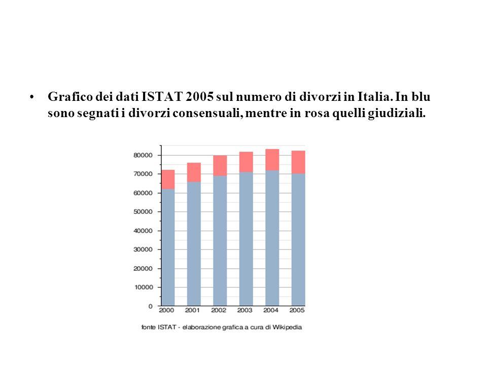 Grafico dei dati ISTAT 2005 sul numero di divorzi in Italia. In blu sono segnati i divorzi consensuali, mentre in rosa quelli giudiziali.