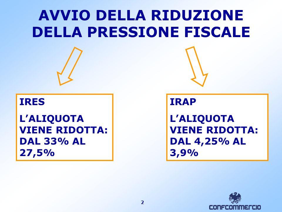 2 AVVIO DELLA RIDUZIONE DELLA PRESSIONE FISCALE IRES LALIQUOTA VIENE RIDOTTA: DAL 33% AL 27,5% IRAP LALIQUOTA VIENE RIDOTTA: DAL 4,25% AL 3,9%