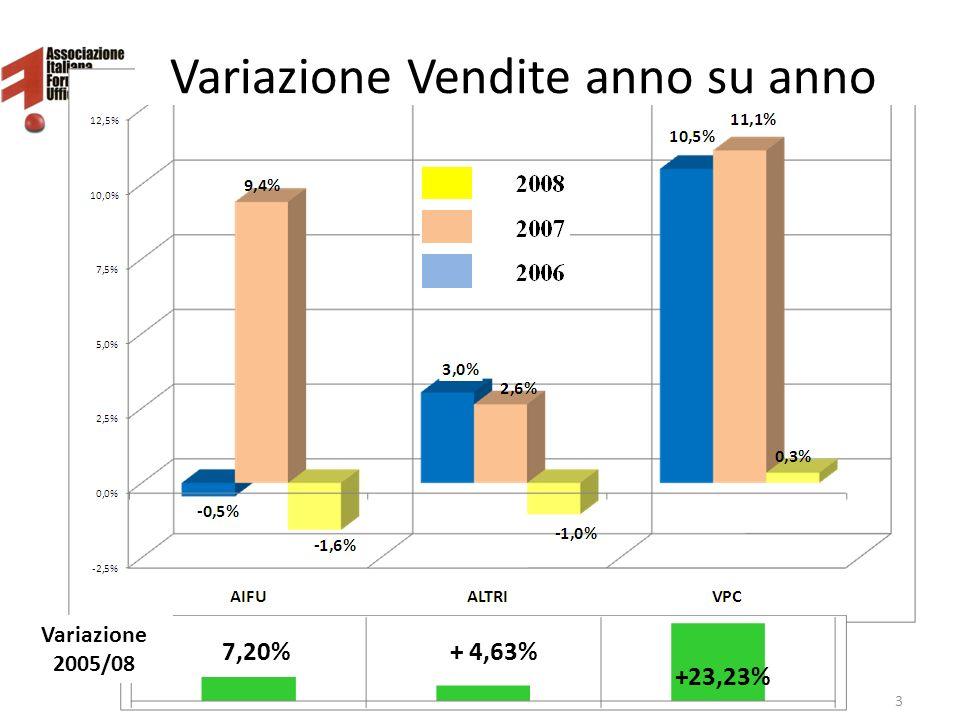 Variazione Vendite anno su anno 3Benchmarking AIFU 2009 - © Diteco 7,20% +23,23% + 4,63% Variazione 2005/08