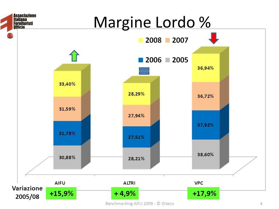 Margine Lordo % 4Benchmarking AIFU 2009 - © Diteco +17,9%+ 4,9% Variazione 2005/08 +15,9%