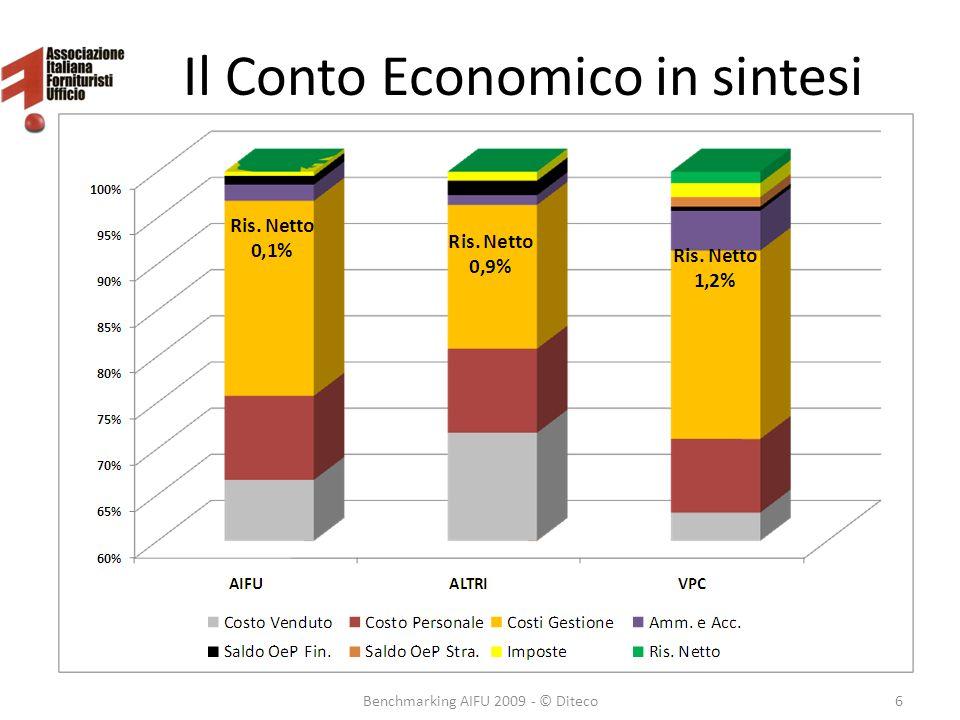 Il Conto Economico in sintesi Benchmarking AIFU 2009 - © Diteco6