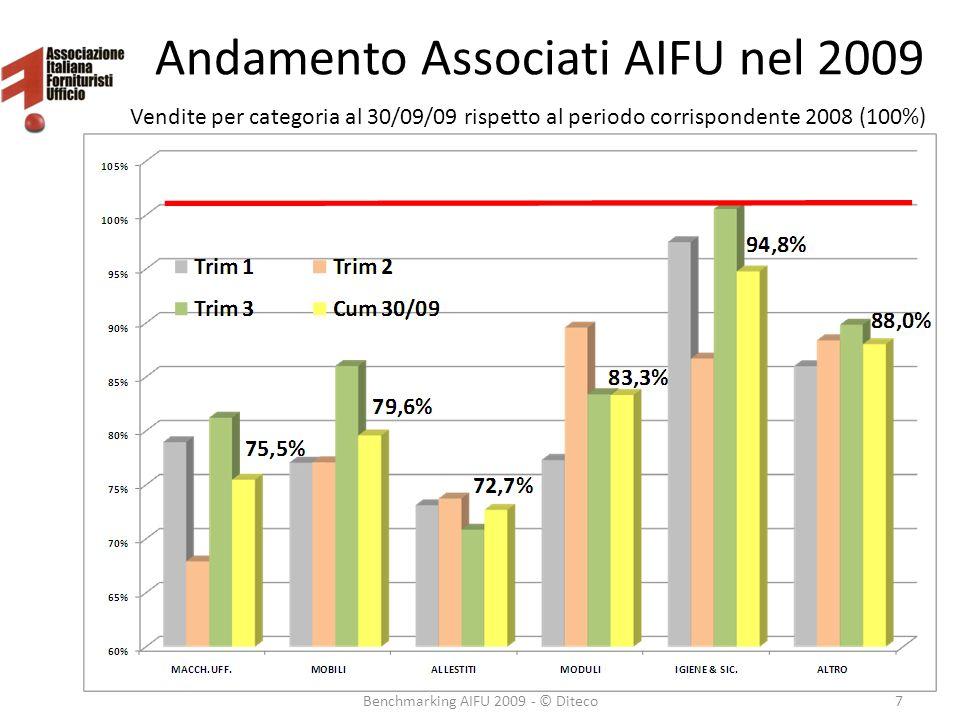 Andamento Associati AIFU nel 2009 Benchmarking AIFU 2009 - © Diteco7 Vendite per categoria al 30/09/09 rispetto al periodo corrispondente 2008 (100%)