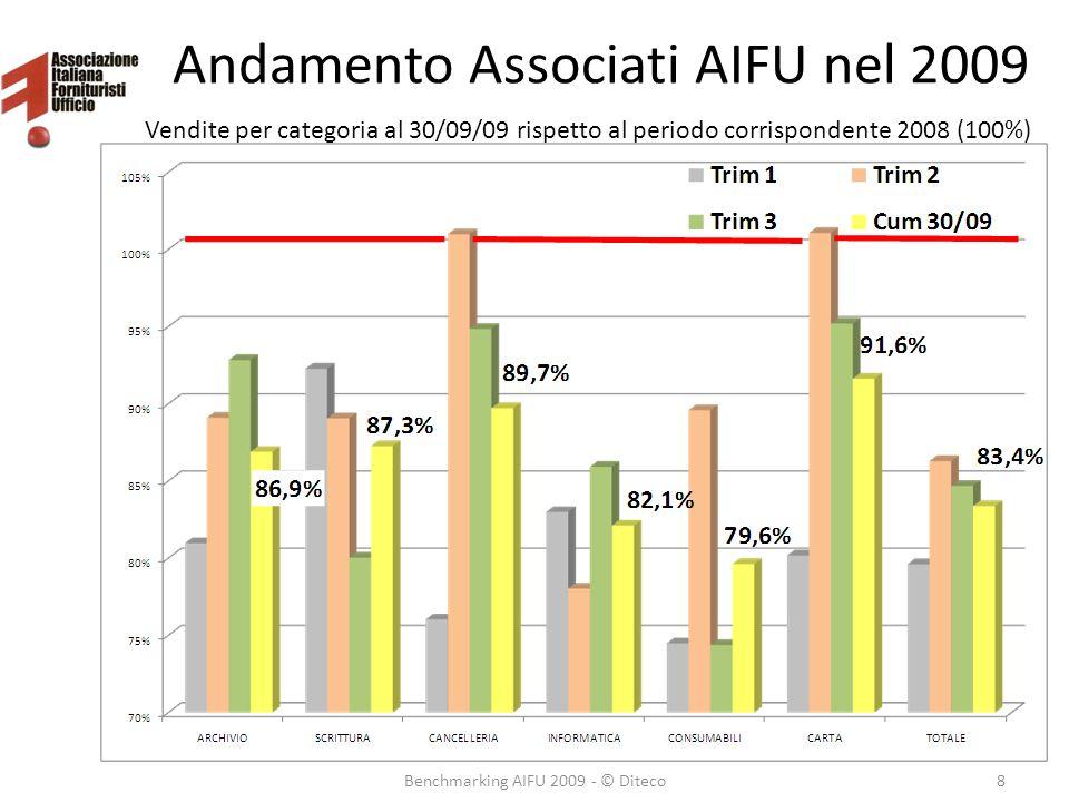 Andamento Associati AIFU nel 2009 Benchmarking AIFU 2009 - © Diteco8 Vendite per categoria al 30/09/09 rispetto al periodo corrispondente 2008 (100%)