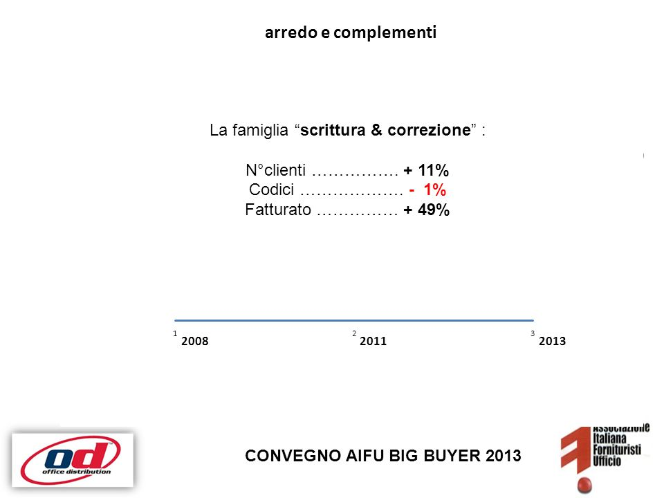 CONVEGNO AIFU BIG BUYER 2013 Clienti da 1100 a 1750 + 53% Codici da 230 a 650 + 176% fatturato OD + 171% La famiglia scrittura & correzione : N°clienti …………….