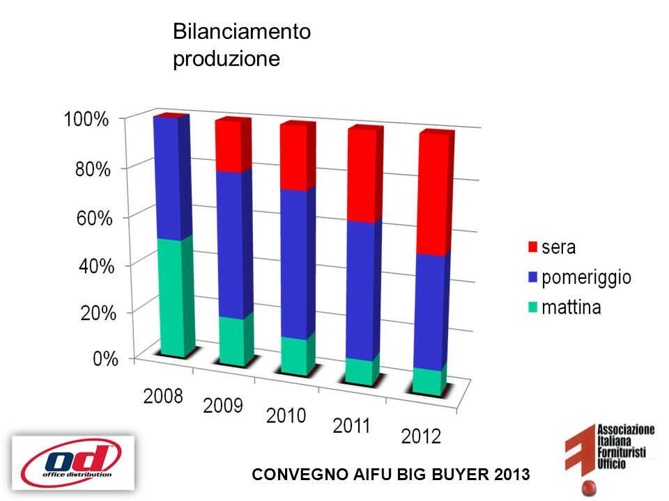 Cut-off timeBilanciamento produzione CONVEGNO AIFU BIG BUYER 2013