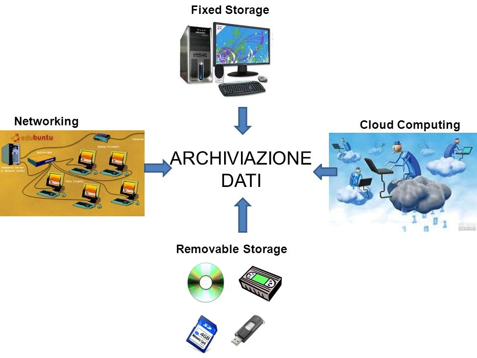Cloud Computing Fixed Storage Networking Removable Storage ARCHIVIAZIONE DATI