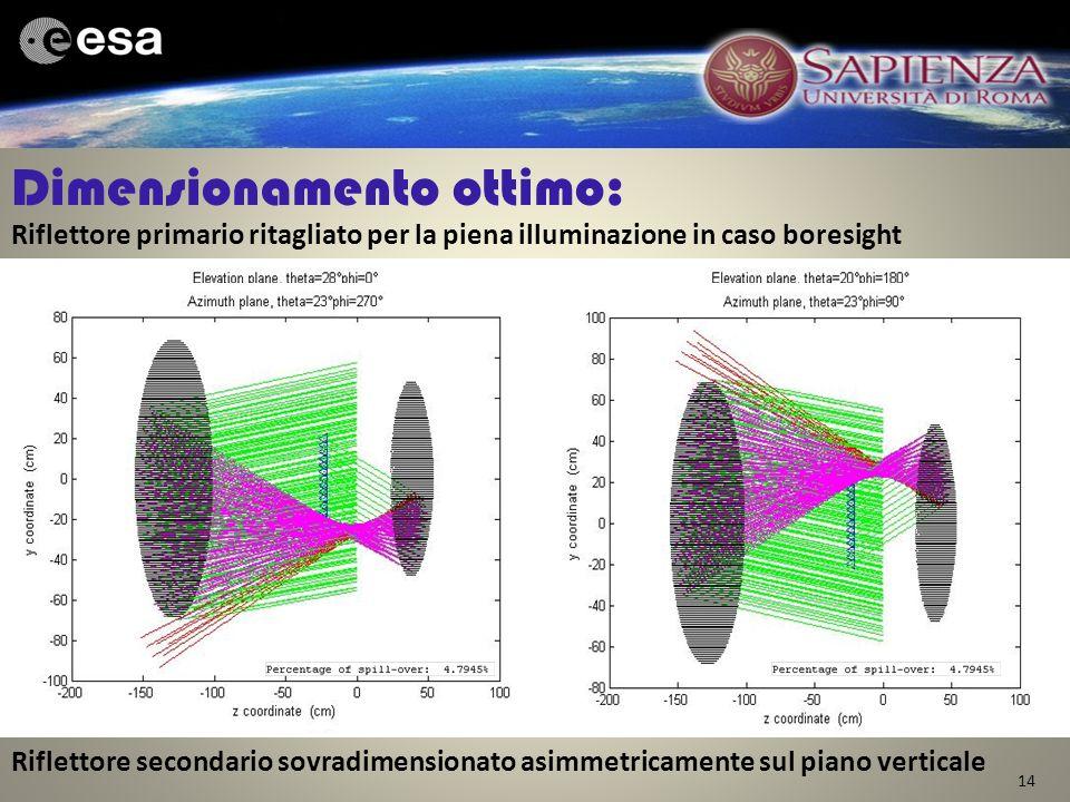 14 Dimensionamento ottimo: Riflettore secondario sovradimensionato asimmetricamente sul piano verticale Riflettore primario ritagliato per la piena il