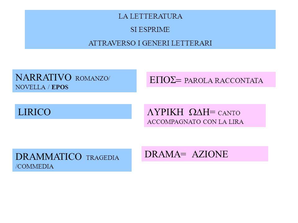ELEMENTO RELIGIOSO LOCCASIONE: LE GRANDI DIONISIE I Greci sentivano non soltanto di assistere ad uno spettacolo, ma di partecipare ad un RITO (D.