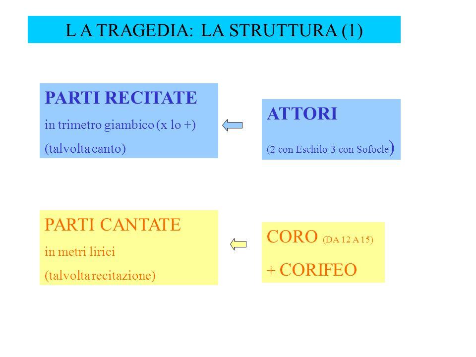 L A TRAGEDIA: LA STRUTTURA (1) PARTI RECITATE in trimetro giambico (x lo +) (talvolta canto) ATTORI (2 con Eschilo 3 con Sofocle ) PARTI CANTATE in me