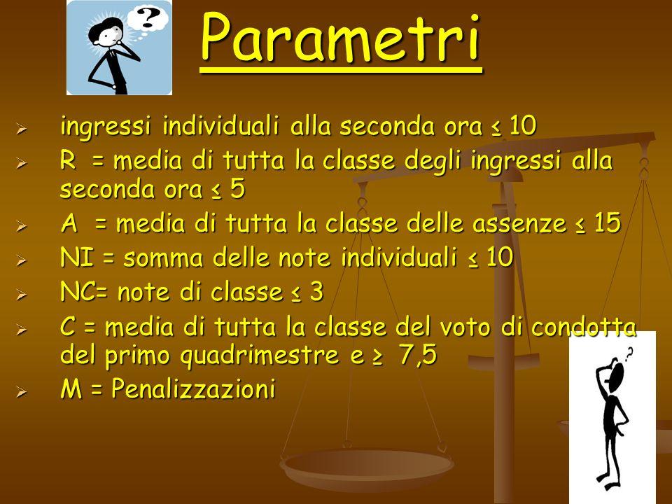 Parametri ingressi individuali alla seconda ora 10 ingressi individuali alla seconda ora 10 R = media di tutta la classe degli ingressi alla seconda o