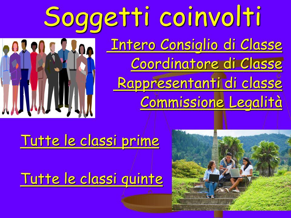 Soggetti coinvolti Intero Consiglio di Classe Intero Consiglio di Classe Coordinatore di Classe Rappresentanti di classe Rappresentanti di classe Comm
