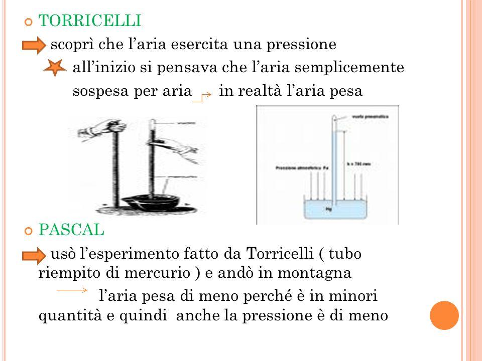 TORRICELLI scoprì che laria esercita una pressione allinizio si pensava che laria semplicemente sospesa per aria in realtà laria pesa PASCAL usò lespe