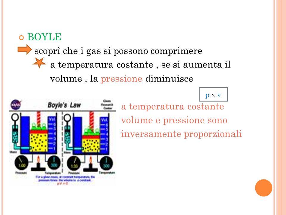 BOYLE scoprì che i gas si possono comprimere a temperatura costante, se si aumenta il volume, la pressione diminuisce a temperatura costante volume e