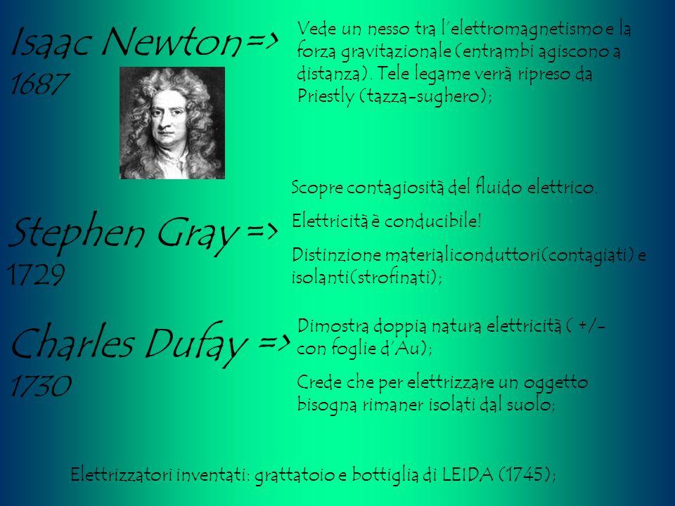 Isaac Newton=> 1687 Vede un nesso tra lelettromagnetismo e la forza gravitazionale (entrambi agiscono a distanza). Tele legame verrà ripreso da Priest
