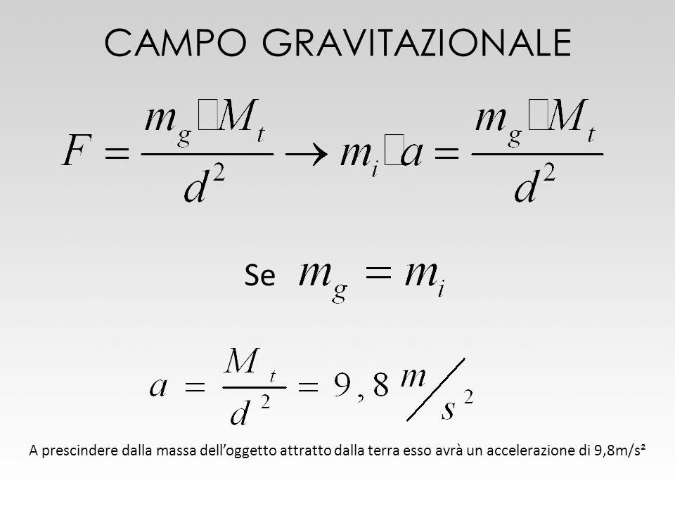 CAMPO GRAVITAZIONALE Se A prescindere dalla massa delloggetto attratto dalla terra esso avrà un accelerazione di 9,8m/s²