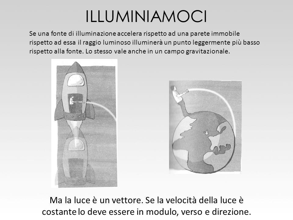 ILLUMINIAMOCI Se una fonte di illuminazione accelera rispetto ad una parete immobile rispetto ad essa il raggio luminoso illuminerà un punto leggermen
