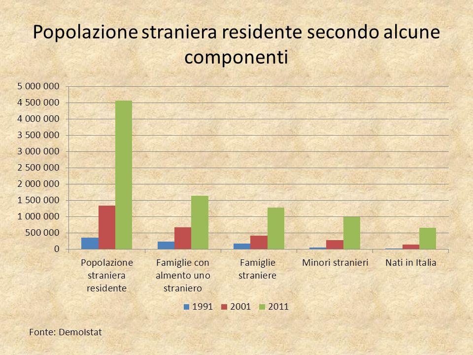 Popolazione straniera residente secondo alcune componenti Fonte: DemoIstat