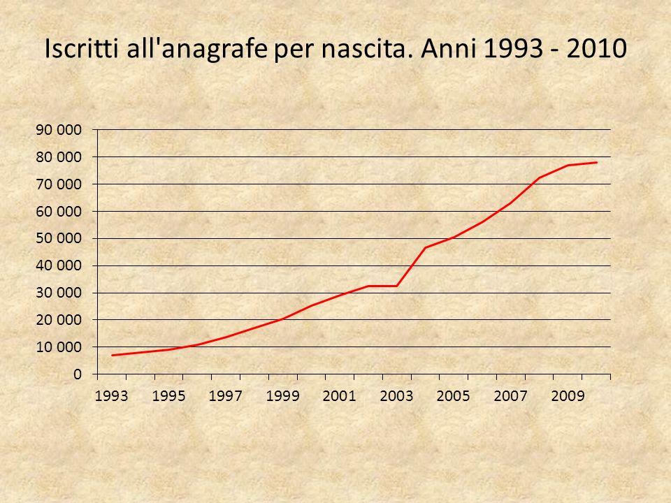 Iscritti all anagrafe per nascita. Anni 1993 - 2010