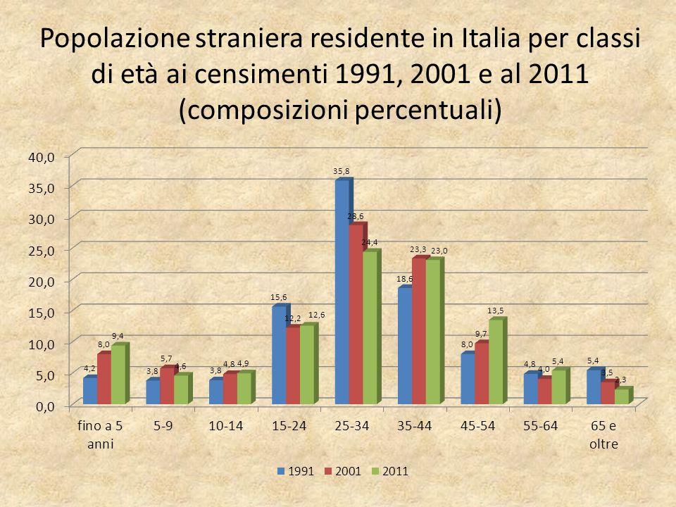 Popolazione straniera residente in Italia per classi di età ai censimenti 1991, 2001 e al 2011 (composizioni percentuali)