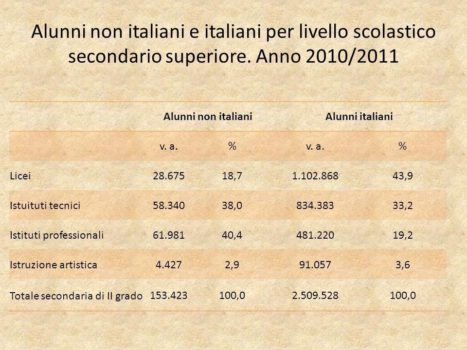 Alunni non italiani e italiani per livello scolastico secondario superiore.