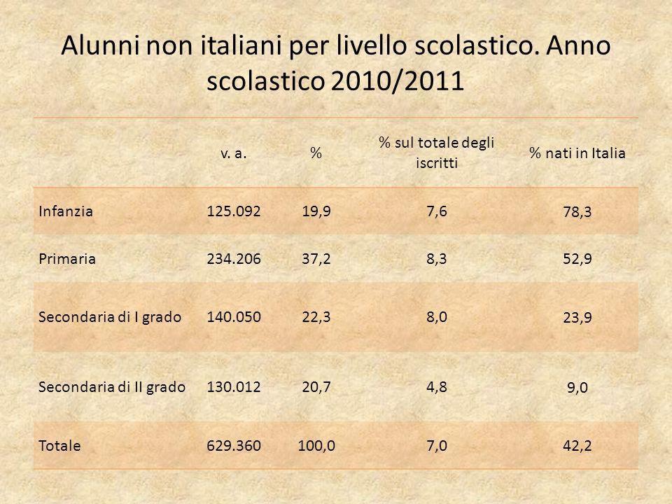 Alunni non italiani per livello scolastico. Anno scolastico 2010/2011 v.