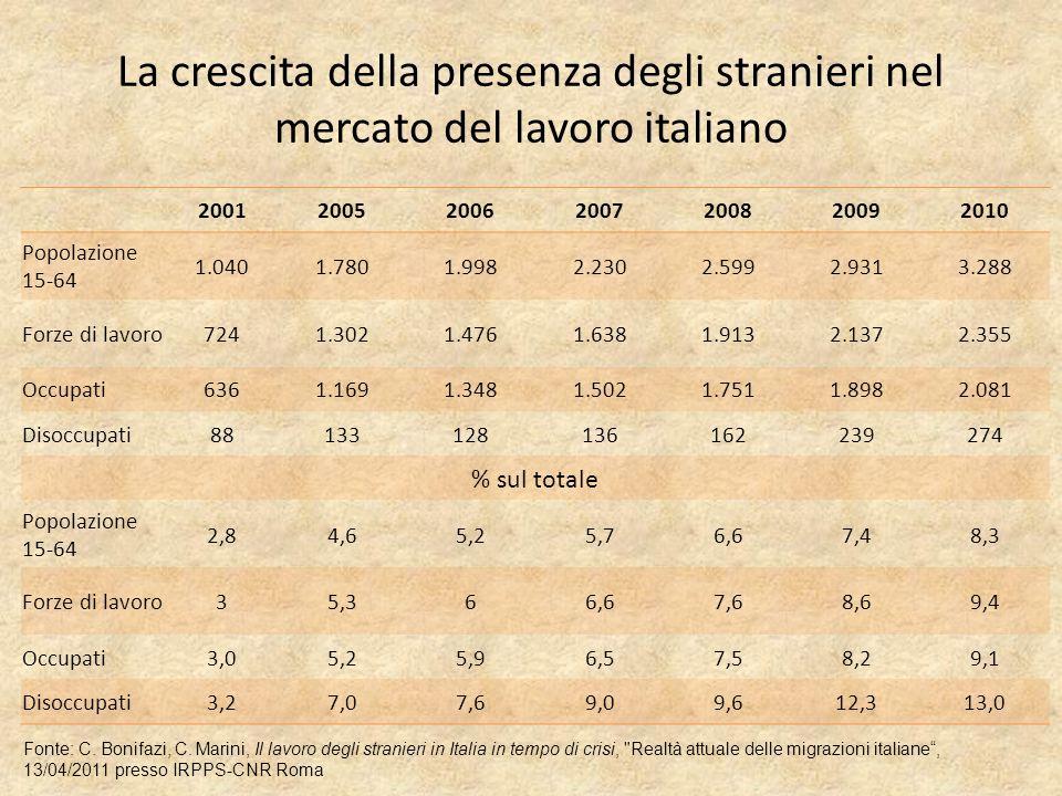 La crescita della presenza degli stranieri nel mercato del lavoro italiano 2001200520062007200820092010 Popolazione 15-64 1.0401.7801.9982.2302.5992.9313.288 Forze di lavoro7241.3021.4761.6381.9132.1372.355 Occupati6361.1691.3481.5021.7511.8982.081 Disoccupati88133128136162239274 % sul totale Popolazione 15-64 2,84,65,25,76,67,48,3 Forze di lavoro35,366,67,68,69,4 Occupati3,05,25,96,57,58,29,1 Disoccupati3,27,07,69,09,612,313,0 Fonte: C.