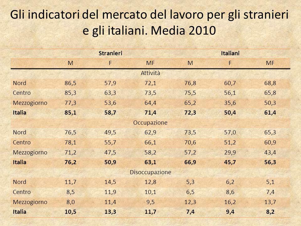 Gli indicatori del mercato del lavoro per gli stranieri e gli italiani.