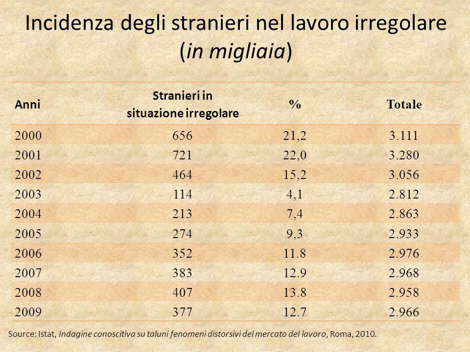 Incidenza degli stranieri nel lavoro irregolare (in migliaia) Anni Stranieri in situazione irregolare %Totale 200065621,23.111 200172122,03.280 200246415,23.056 20031144,12.812 20042137,42.863 20052749,32.933 200635211.82.976 200738312.92.968 200840713.82.958 200937712.72.966 Source: Istat, Indagine conoscitiva su taluni fenomeni distorsivi del mercato del lavoro, Roma, 2010.