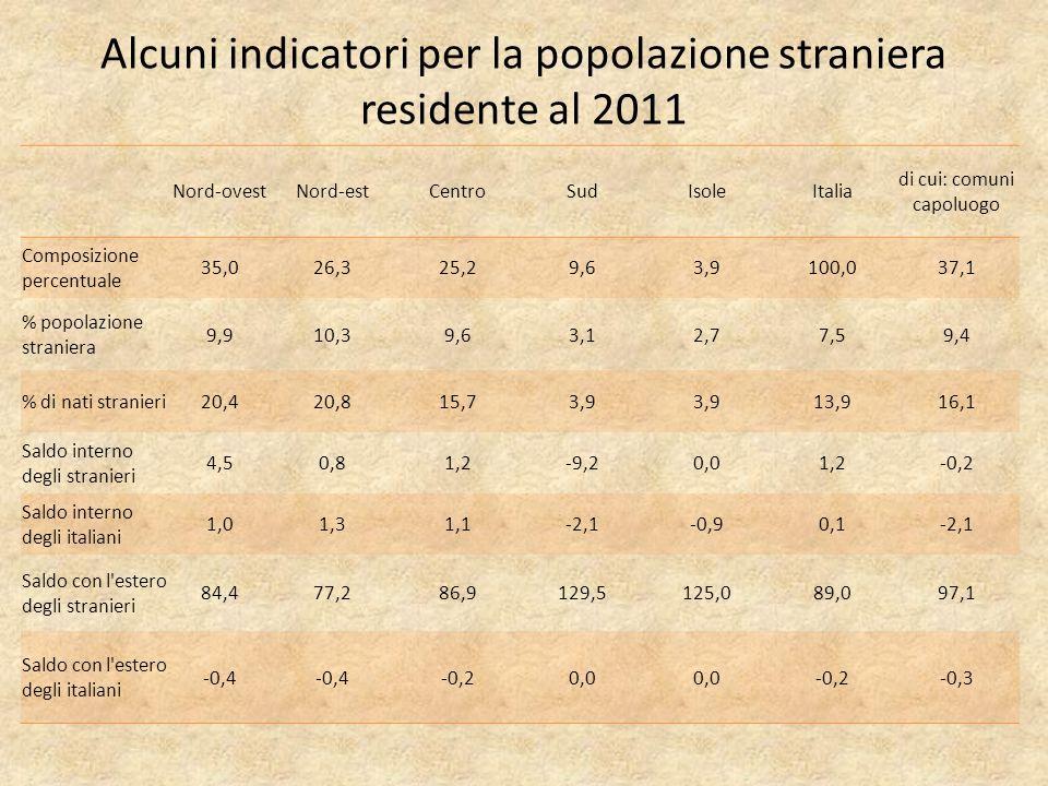 Alcuni indicatori per la popolazione straniera residente al 2011 Nord-ovestNord-estCentroSudIsoleItalia di cui: comuni capoluogo Composizione percentuale 35,026,325,29,63,9100,037,1 % popolazione straniera 9,910,39,63,12,77,59,4 % di nati stranieri20,420,815,73,9 13,916,1 Saldo interno degli stranieri 4,50,81,2-9,20,01,2-0,2 Saldo interno degli italiani 1,01,31,1-2,1-0,90,1-2,1 Saldo con l estero degli stranieri 84,477,286,9129,5125,089,097,1 Saldo con l estero degli italiani -0,4 -0,20,0 -0,2-0,3