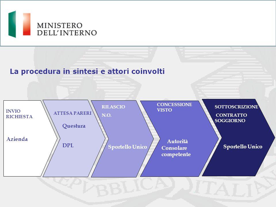 INVIO RICHIESTA Azienda ATTESA PARERI Questura DPL CONCESSIONE VISTO Autorità Consolare competente SOTTOSCRIZIONE CONTRATTO SOGGIORNO Sportello Unico
