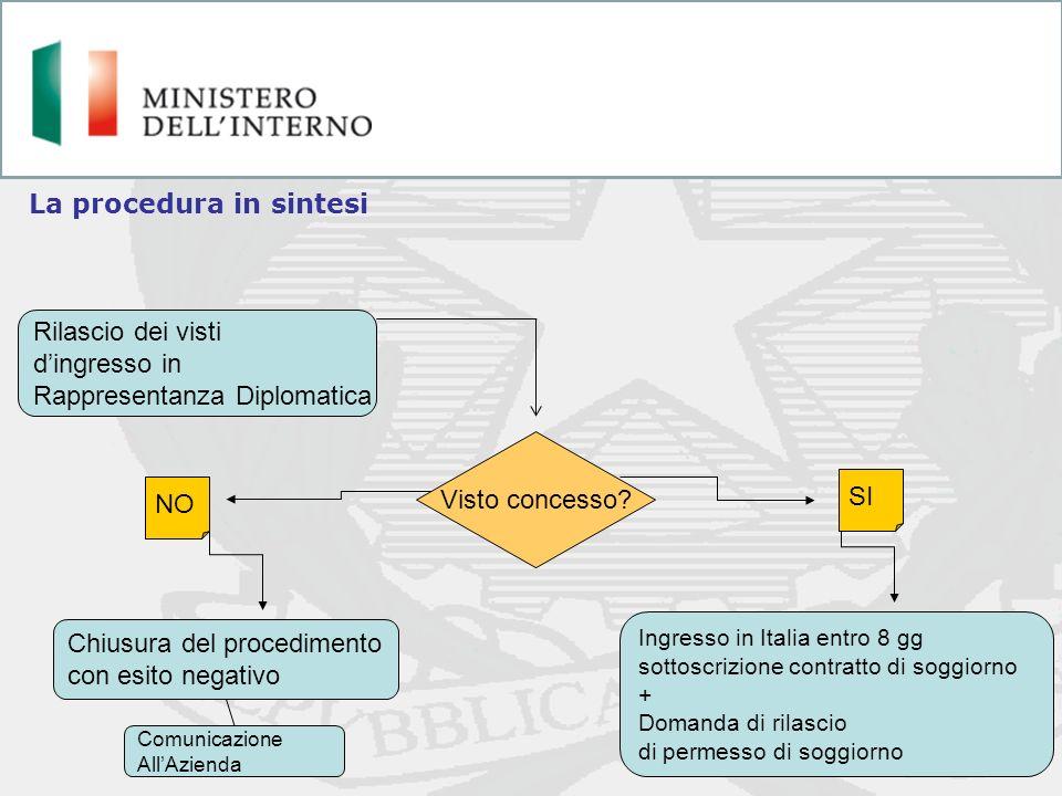 La procedura in sintesi Rilascio dei visti dingresso in Rappresentanza Diplomatica Visto concesso? NO Chiusura del procedimento con esito negativo NO