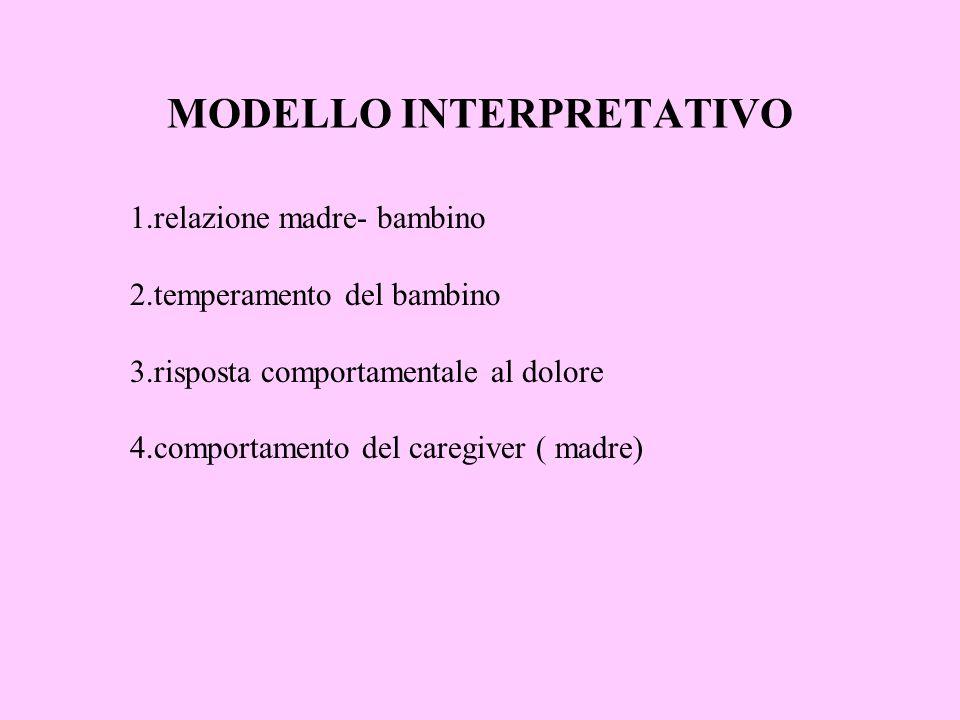 MODELLO INTERPRETATIVO 1.relazione madre- bambino 2.temperamento del bambino 3.risposta comportamentale al dolore 4.comportamento del caregiver ( madr