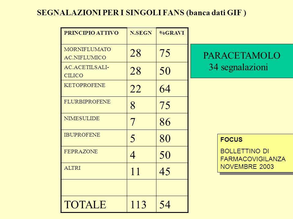 SEGNALAZIONI PER I SINGOLI FANS (banca dati GIF ) PRINCIPIO ATTIVON.SEGN%GRAVI MORNIFLUMATO AC.NIFLUMICO 2875 AC.ACETILSALI- CILICO 2850 KETOPROFENE 2264 FLURBIPROFENE 875 NIMESULIDE 786 IBUPROFENE 580 FEPRAZONE 450 ALTRI 1145 TOTALE11354 FOCUS BOLLETTINO DI FARMACOVIGILANZA NOVEMBRE 2003 FOCUS BOLLETTINO DI FARMACOVIGILANZA NOVEMBRE 2003 PARACETAMOLO 34 segnalazioni