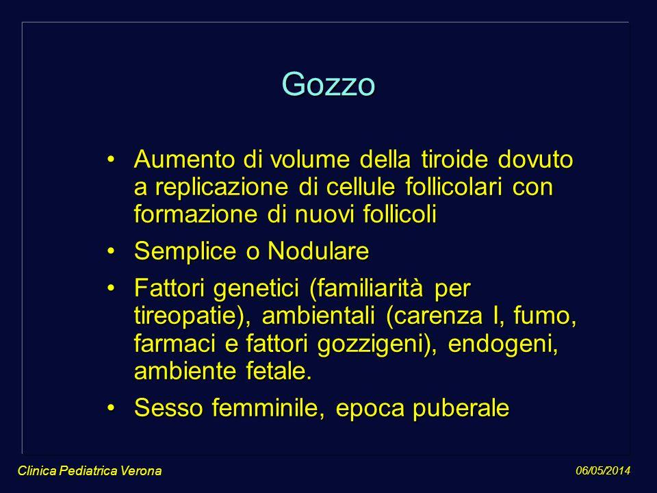 06/05/2014 Clinica Pediatrica Verona Gozzo Aumento di volume della tiroide dovuto a replicazione di cellule follicolari con formazione di nuovi follic